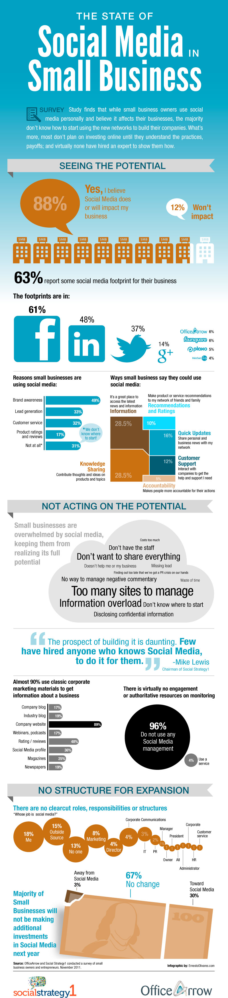 social media small business infographic