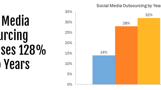 "Marketers are Saying ""Yes"" to Social Media Outsourcing"