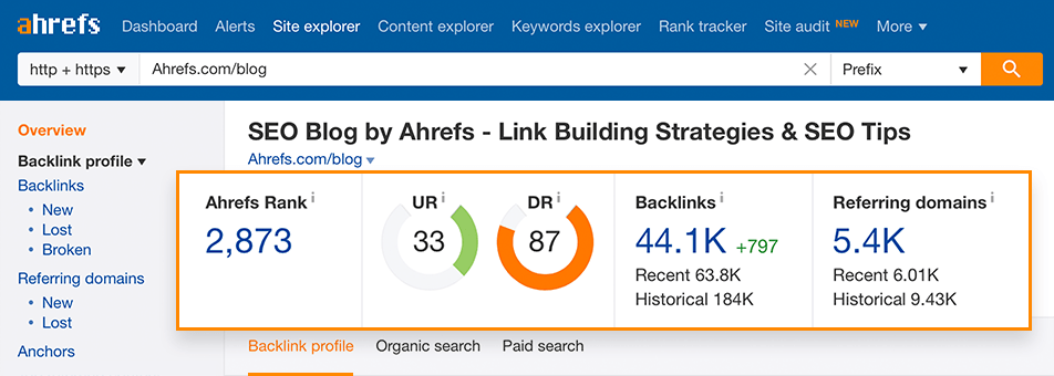 Ahrefs Backlink Profile