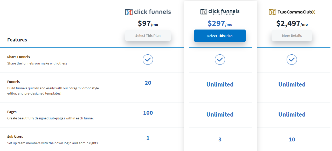 clickfunnel packages